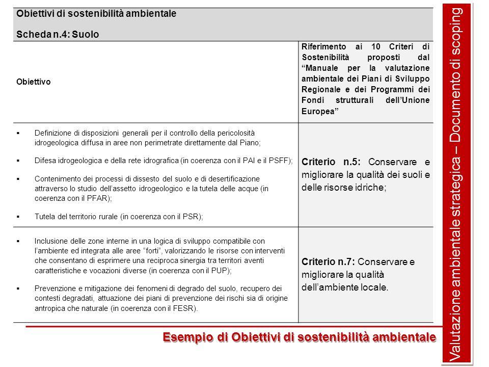 Valutazione ambientale strategica – Documento di scoping Esempio di Obiettivi di sostenibilità ambientale Obiettivi di sostenibilità ambientale Scheda n.4: Suolo Obiettivo Riferimento ai 10 Criteri di Sostenibilità proposti dal Manuale per la valutazione ambientale dei Piani di Sviluppo Regionale e dei Programmi dei Fondi strutturali dell'Unione Europea  Definizione di disposizioni generali per il controllo della pericolosità idrogeologica diffusa in aree non perimetrate direttamente dal Piano;  Difesa idrogeologica e della rete idrografica (in coerenza con il PAI e il PSFF);  Contenimento dei processi di dissesto del suolo e di desertificazione attraverso lo studio dell'assetto idrogeologico e la tutela delle acque (in coerenza con il PFAR);  Tutela del territorio rurale (in coerenza con il PSR); Criterio n.5: Conservare e migliorare la qualità dei suoli e delle risorse idriche;  Inclusione delle zone interne in una logica di sviluppo compatibile con l'ambiente ed integrata alle aree forti , valorizzando le risorse con interventi che consentano di esprimere una reciproca sinergia tra territori aventi caratteristiche e vocazioni diverse (in coerenza con il PUP);  Prevenzione e mitigazione dei fenomeni di degrado del suolo, recupero dei contesti degradati, attuazione dei piani di prevenzione dei rischi sia di origine antropica che naturale (in coerenza con il FESR).