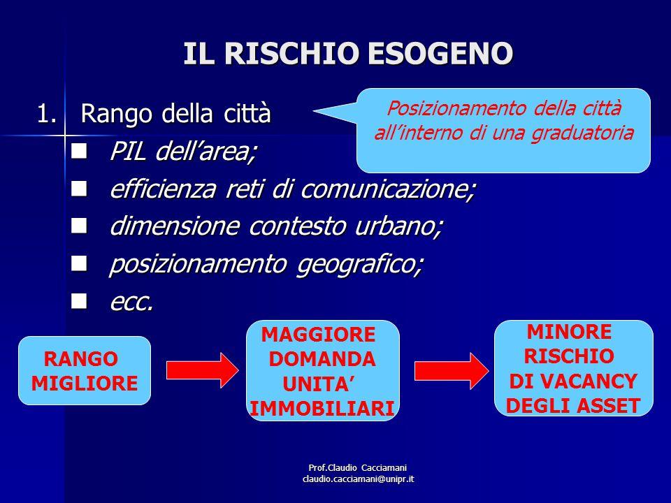 Prof.Claudio Cacciamani claudio.cacciamani@unipr.it IL RISCHIO ESOGENO 1.Rango della città PIL dell'area; PIL dell'area; efficienza reti di comunicazi
