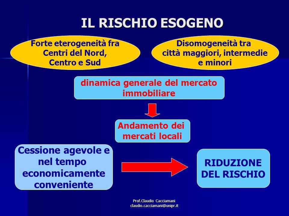 Prof.Claudio Cacciamani claudio.cacciamani@unipr.it IL RISCHIO ESOGENO Andamento dei mercati locali dinamica generale del mercato immobiliare Forte et