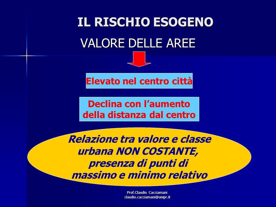 Prof.Claudio Cacciamani claudio.cacciamani@unipr.it IL RISCHIO ESOGENO VALORE DELLE AREE Elevato nel centro città Declina con l'aumento della distanza