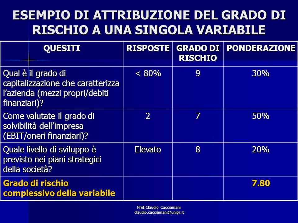 Prof.Claudio Cacciamani claudio.cacciamani@unipr.it ESEMPIO DI ATTRIBUZIONE DEL GRADO DI RISCHIO A UNA SINGOLA VARIABILE QUESITIRISPOSTE GRADO DI RISC