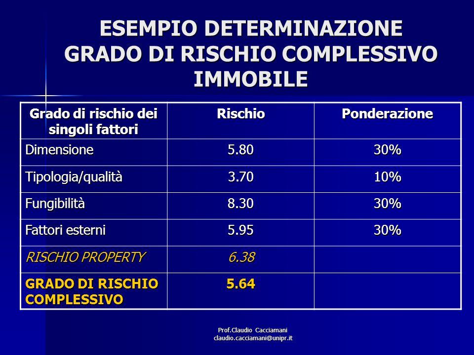 Prof.Claudio Cacciamani claudio.cacciamani@unipr.it ESEMPIO DETERMINAZIONE GRADO DI RISCHIO COMPLESSIVO IMMOBILE Grado di rischio dei singoli fattori