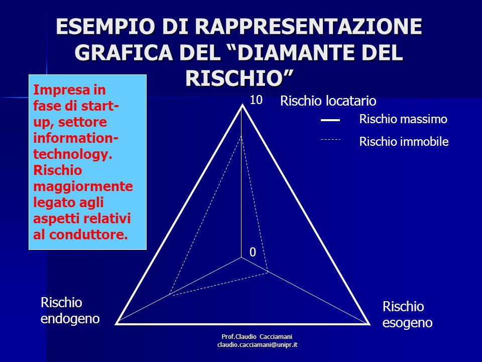 """Prof.Claudio Cacciamani claudio.cacciamani@unipr.it ESEMPIO DI RAPPRESENTAZIONE GRAFICA DEL """"DIAMANTE DEL RISCHIO"""" 0 10 Rischio locatario Rischio esog"""