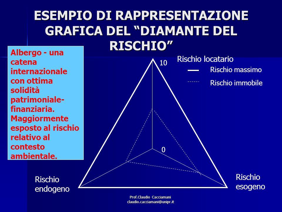 """Prof.Claudio Cacciamani claudio.cacciamani@unipr.it ESEMPIO DI RAPPRESENTAZIONE GRAFICA DEL """"DIAMANTE DEL RISCHIO"""" 0 10 Rischio endogeno Rischio esoge"""