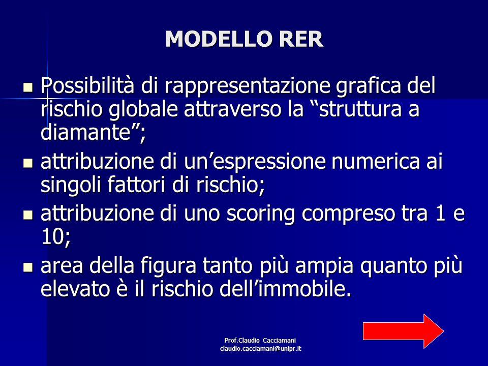 Prof.Claudio Cacciamani claudio.cacciamani@unipr.it ESEMPIO DETERMINAZIONE GRADO DI RISCHIO COMPLESSIVO IMMOBILE Grado di rischio dei singoli fattori RischioPonderazione Dimensione5.8030% Tipologia/qualità3.7010% Fungibilità8.3030% Fattori esterni 5.9530% RISCHIO PROPERTY 6.38 GRADO DI RISCHIO COMPLESSIVO 5.64