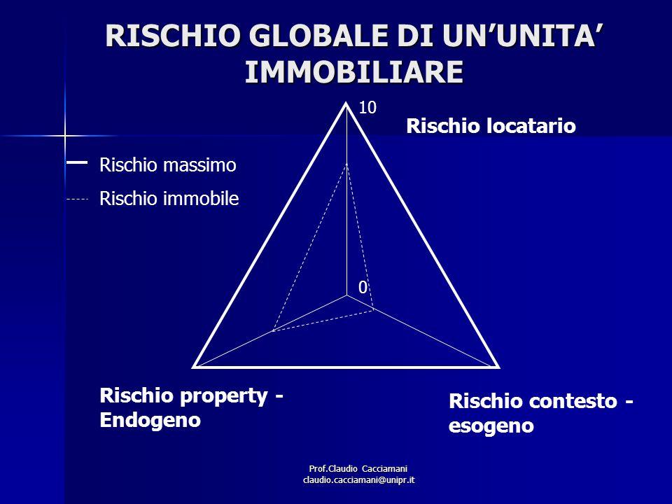 Prof.Claudio Cacciamani claudio.cacciamani@unipr.it RISCHIO GLOBALE DI UN'UNITA' IMMOBILIARE Rischio locatario Rischio property - Endogeno Rischio con