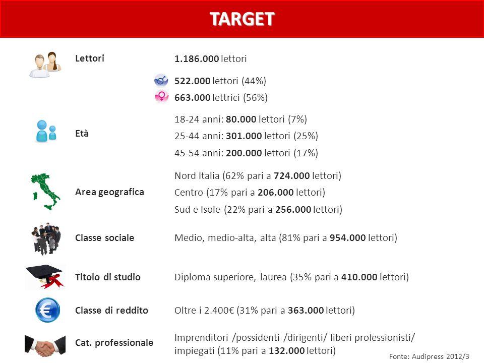 Fonte: Audipress 2012/3 Lettori Età Classe sociale Titolo di studio Classe di reddito 1.186.000 lettori Medio, medio-alta, alta (81% pari a 954.000 lettori) Diploma superiore, laurea (35% pari a 410.000 lettori) Oltre i 2.400€ (31% pari a 363.000 lettori) Cat.