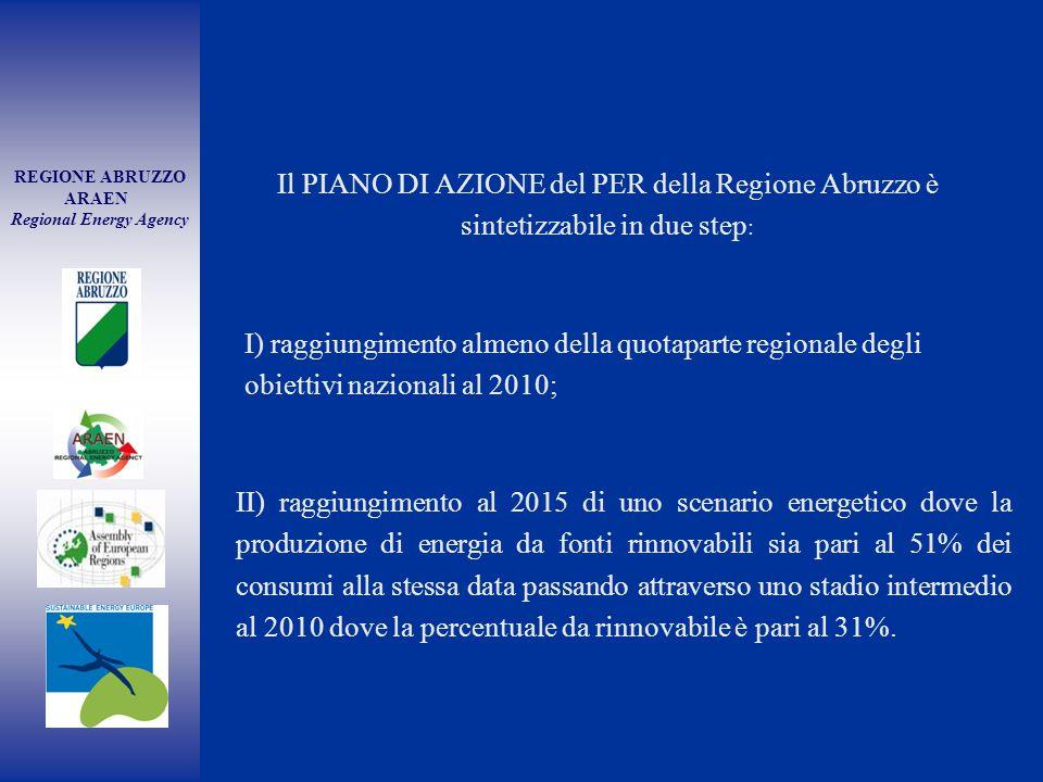 REGIONE ABRUZZO ARAEN Regional Energy Agency Il PIANO DI AZIONE del PER della Regione Abruzzo è sintetizzabile in due step : I) raggiungimento almeno della quotaparte regionale degli obiettivi nazionali al 2010; II) raggiungimento al 2015 di uno scenario energetico dove la produzione di energia da fonti rinnovabili sia pari al 51% dei consumi alla stessa data passando attraverso uno stadio intermedio al 2010 dove la percentuale da rinnovabile è pari al 31%.