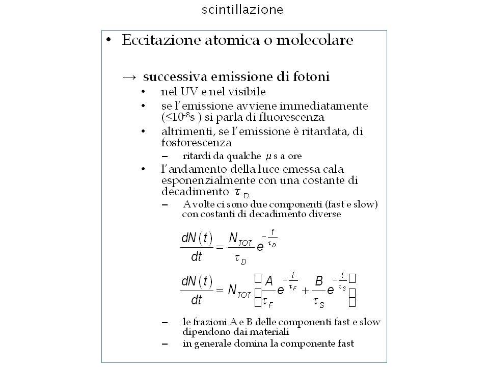Guide di luce Lettura della luce di scintillazione.