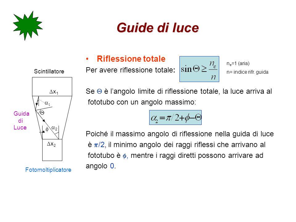 Guide di luce Riflessione totale Per avere riflessione totale: Se  è l'angolo limite di riflessione totale, la luce arriva al fototubo con un angolo