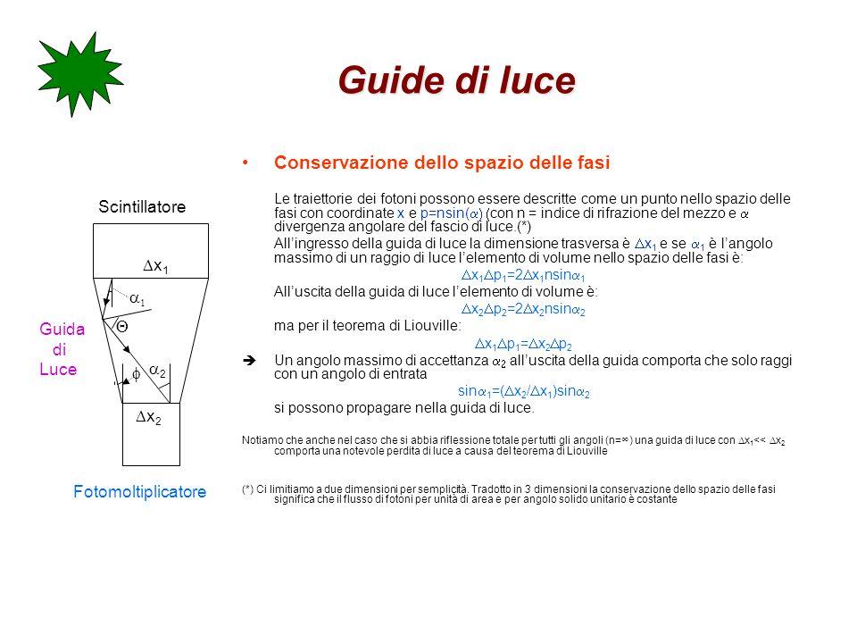 Guide di luce Conservazione dello spazio delle fasi Le traiettorie dei fotoni possono essere descritte come un punto nello spazio delle fasi con coord