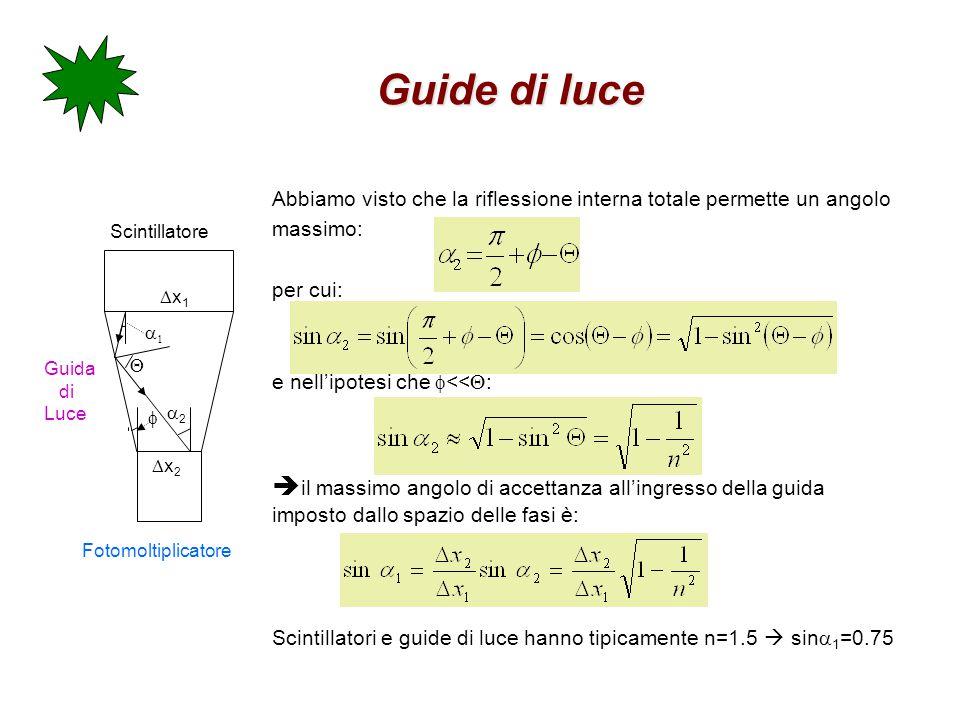 Guide di luce Abbiamo visto che la riflessione interna totale permette un angolo massimo: per cui: e nell'ipotesi che  <<  :  il massimo angolo di