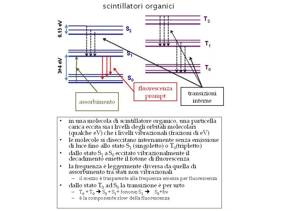 Guide di luce Riflessione totale Per avere riflessione totale: Se  è l'angolo limite di riflessione totale, la luce arriva al fototubo con un angolo massimo: Poiché il massimo angolo di riflessione nella guida di luce è  /2, il minimo angolo dei raggi riflessi che arrivano al fototubo è , mentre i raggi diretti possono arrivare ad angolo 0.