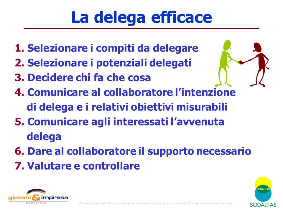 La delega efficace 1. Selezionare i compiti da delegare 2. Selezionare i potenziali delegati 3. Decidere chi fa che cosa 4. Comunicare al collaborator