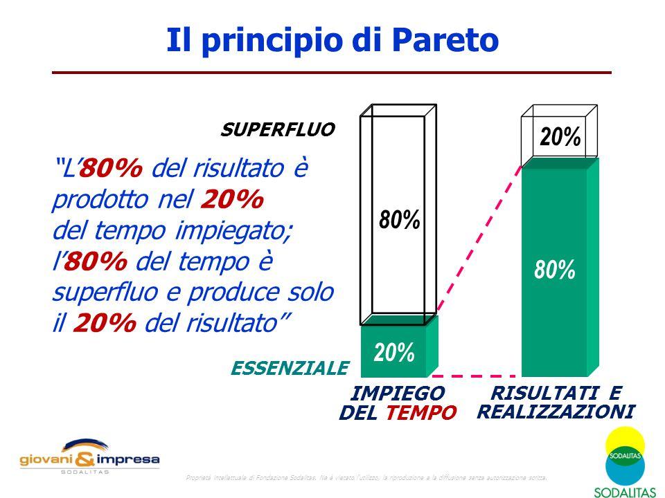 Il principio di Pareto 80% 20% IMPIEGO DEL TEMPO RISULTATI E REALIZZAZIONI ESSENZIALE SUPERFLUO L'80% del risultato è prodotto nel 20% del tempo impiegato; l'80% del tempo è superfluo e produce solo il 20% del risultato Proprietà intellettuale di Fondazione Sodalitas.