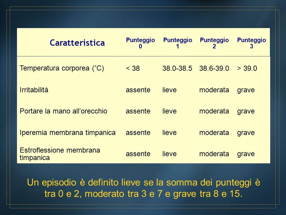 Temperatura corporea (°C) < 3838.0-38.538.6-39.0> 39.0 Irritabilitàassentelievemoderatagrave Portare la mano all'orecchioassentelievemoderatagrave Iperemia membrana timpanicaassentelievemoderatagrave Estroflessione membrana timpanica assentelievemoderatagrave Caratteristica Punteggio 0 Punteggio 1 Punteggio 2 Punteggio 3 Un episodio è definito lieve se la somma dei punteggi è tra 0 e 2, moderato tra 3 e 7 e grave tra 8 e 15.