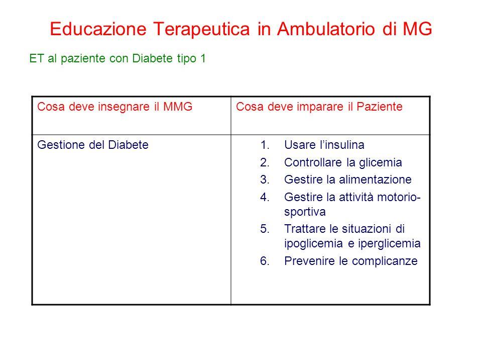 Educazione Terapeutica in Ambulatorio di MG ET al paziente con Diabete tipo 1 Cosa deve insegnare il MMGCosa deve imparare il Paziente Gestione del Di