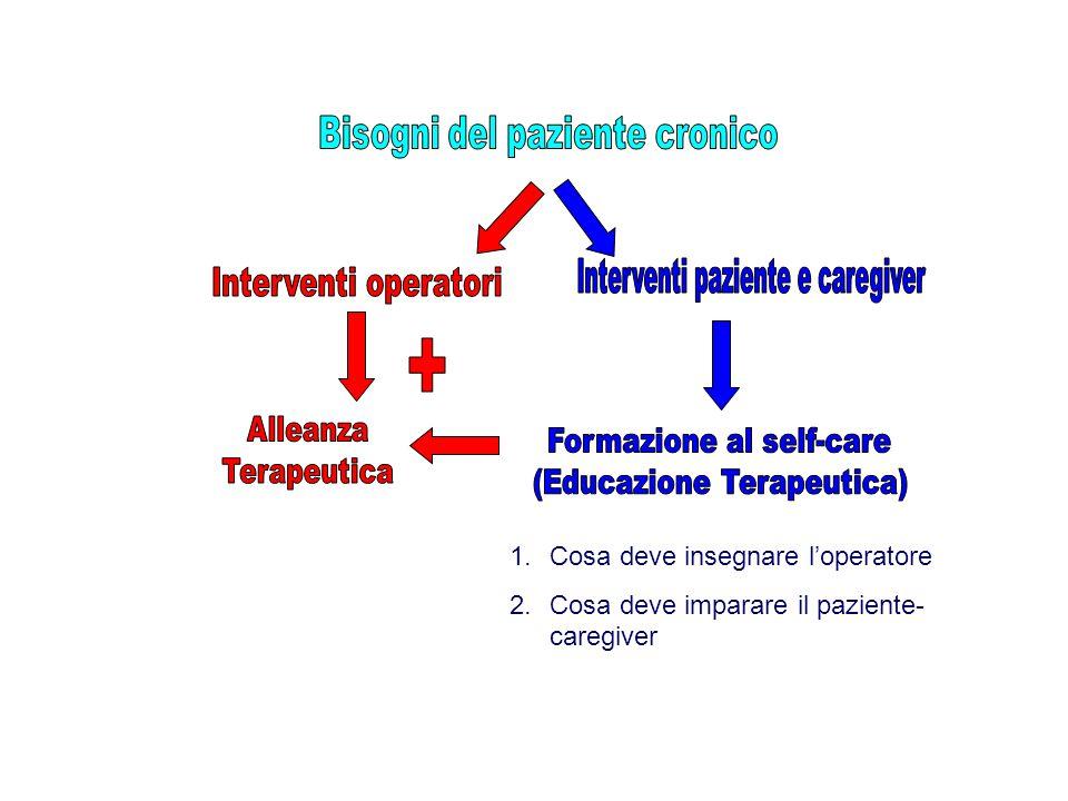 1.Cosa deve insegnare l'operatore 2.Cosa deve imparare il paziente- caregiver