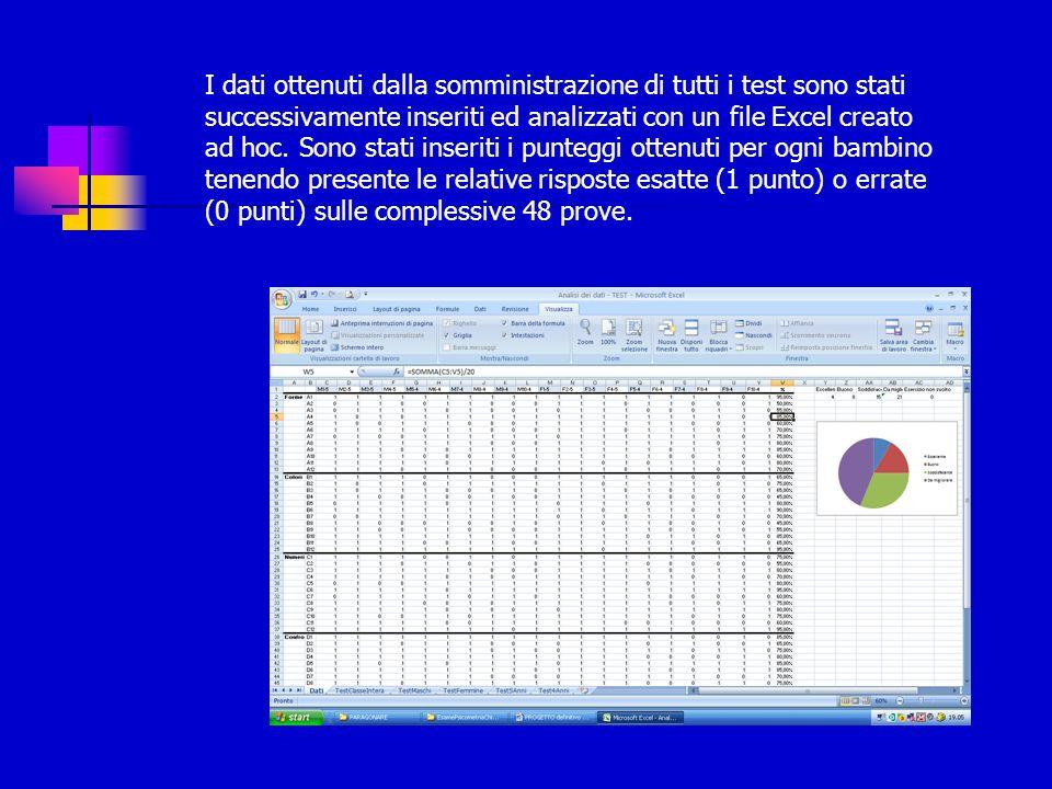I dati ottenuti dalla somministrazione di tutti i test sono stati successivamente inseriti ed analizzati con un file Excel creato ad hoc. Sono stati i
