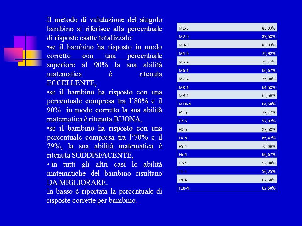 Il metodo di valutazione del singolo bambino si riferisce alla percentuale di risposte esatte totalizzate: se il bambino ha risposto in modo corretto