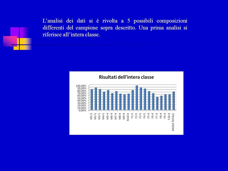 L'analisi dei dati si è rivolta a 5 possibili composizioni differenti del campione sopra descritto. Una prima analisi si riferisce all'intera classe.