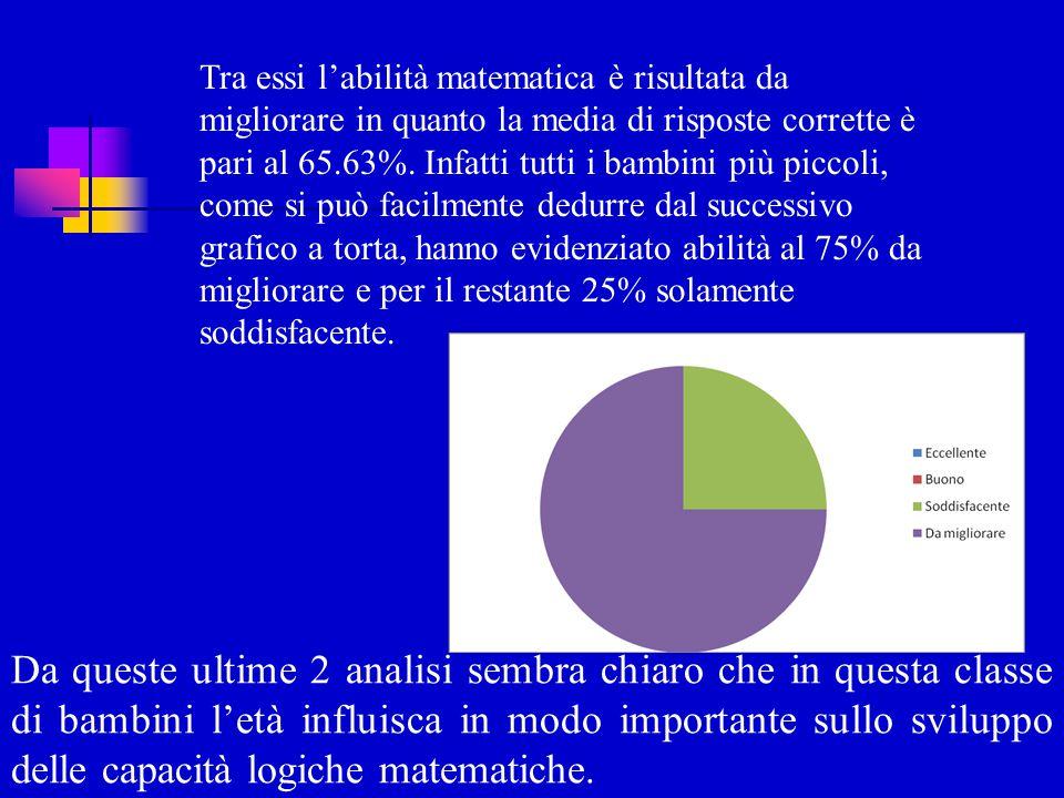 Tra essi l'abilità matematica è risultata da migliorare in quanto la media di risposte corrette è pari al 65.63%. Infatti tutti i bambini più piccoli,
