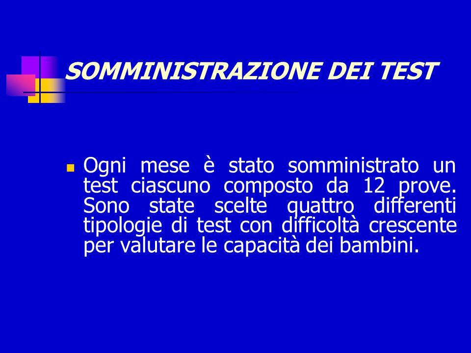 SOMMINISTRAZIONE DEI TEST Ogni mese è stato somministrato un test ciascuno composto da 12 prove. Sono state scelte quattro differenti tipologie di tes