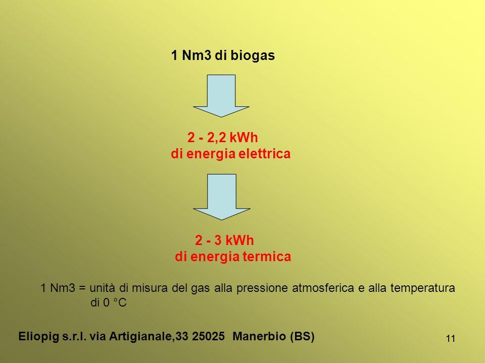 11 1 Nm3 di biogas 2 - 2,2 kWh di energia elettrica 2 - 3 kWh di energia termica 1 Nm3 = unità di misura del gas alla pressione atmosferica e alla tem