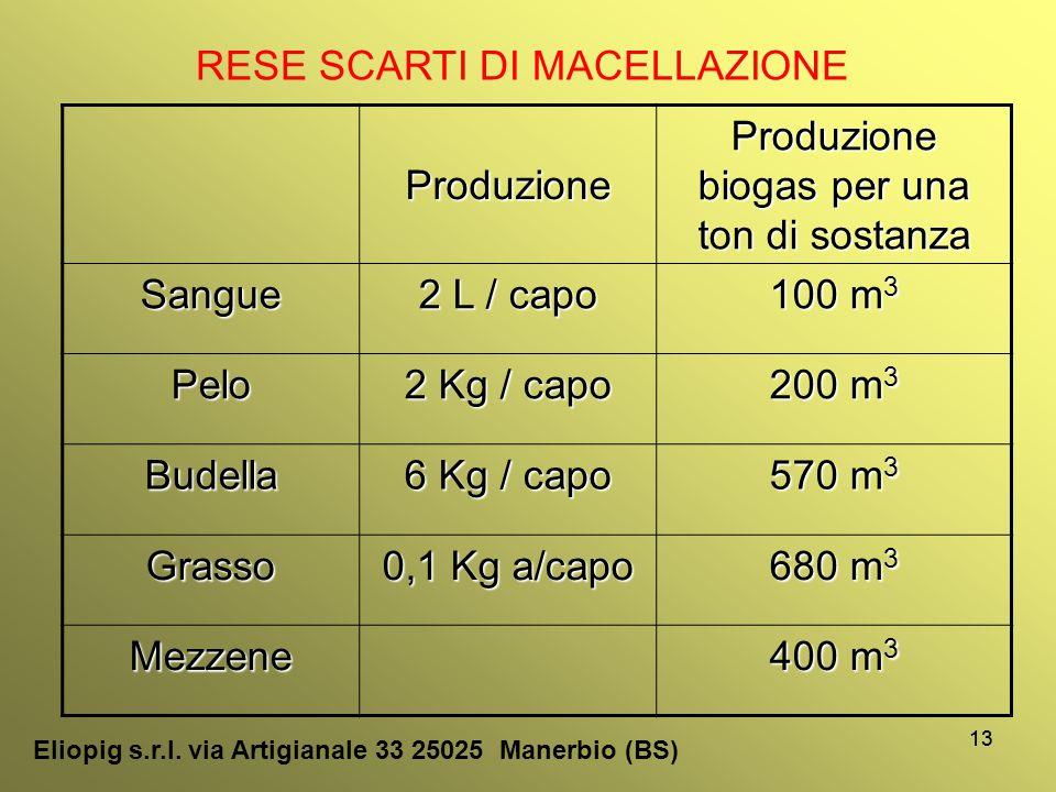 13 RESE SCARTI DI MACELLAZIONE Produzione Produzione biogas per una ton di sostanza Sangue 2 L / capo 100 m 3 Pelo 2 Kg / capo 200 m 3 Budella 6 Kg /