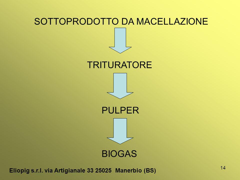14 SOTTOPRODOTTO DA MACELLAZIONE TRITURATORE PULPER Eliopig s.r.l. via Artigianale 33 25025 Manerbio (BS) BIOGAS