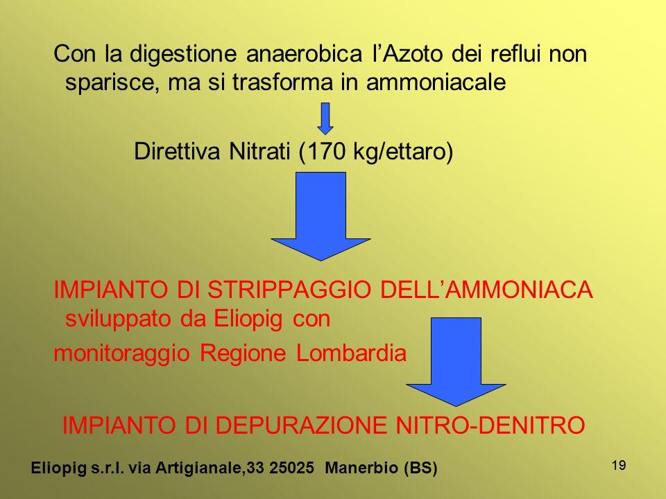 19 Con la digestione anaerobica l'Azoto dei reflui non sparisce, ma si trasforma in ammoniacale Direttiva Nitrati (170 kg/ettaro) IMPIANTO DI STRIPPAG