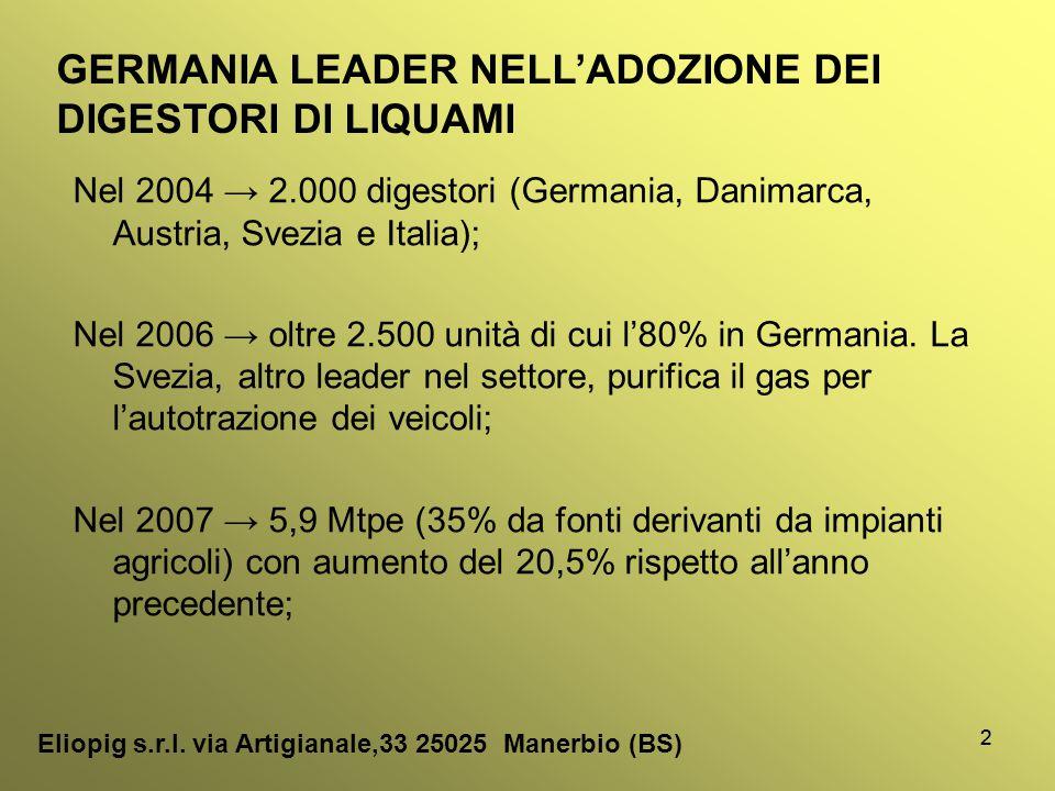 3 Regione Impianti biogas settore agrozootecnico Impianti biogas totali Lombardia 102150 Emilia- Romagna 3686 Piemonte 3586 Veneto 3385 Trentino-Alto Adige 3345 Fonte: Crpa 2010 Eliopig s.r.l.
