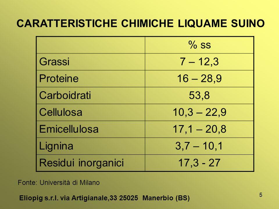 5 Eliopig s.r.l. via Artigianale,33 25025 Manerbio (BS) CARATTERISTICHE CHIMICHE LIQUAME SUINO % ss Grassi7 – 12,3 Proteine16 – 28,9 Carboidrati53,8 C