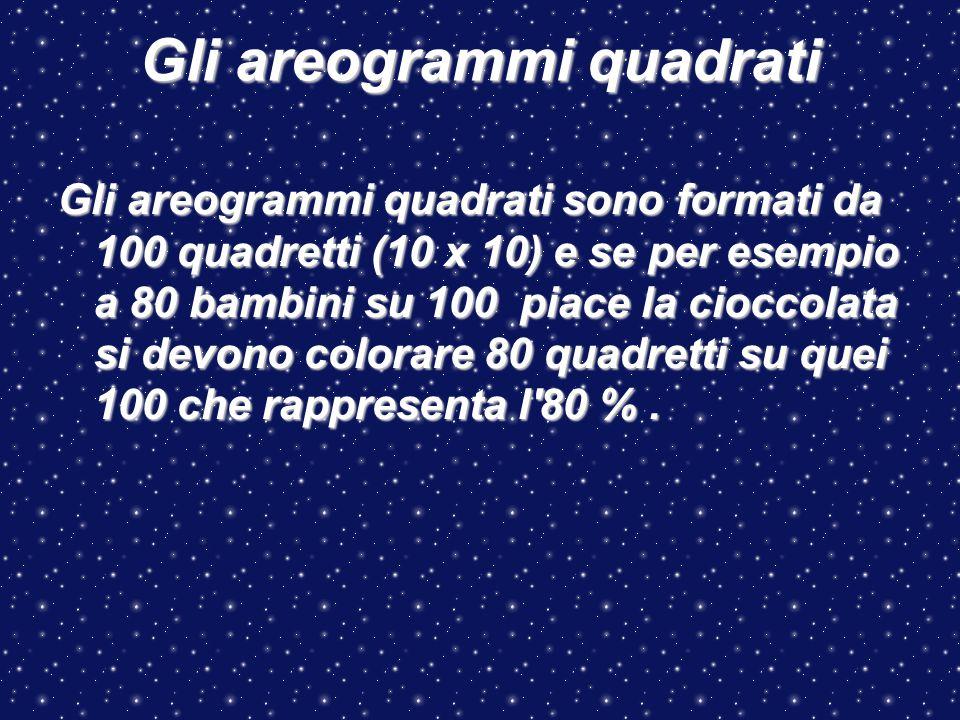 Gli areogrammi quadrati Gli areogrammi quadrati sono formati da 100 quadretti (10 x 10) e se per esempio a 80 bambini su 100 piace la cioccolata si de