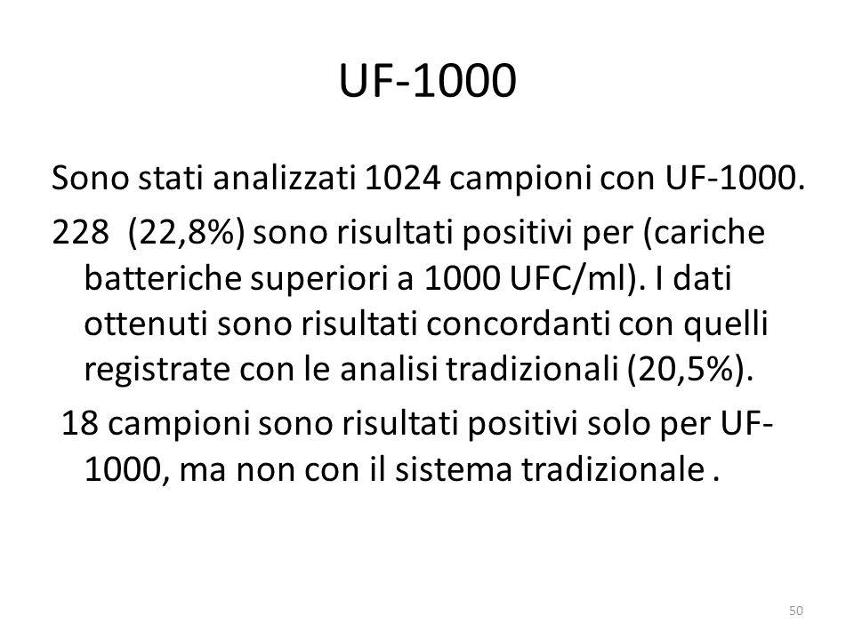 UF-1000 Sono stati analizzati 1024 campioni con UF-1000.