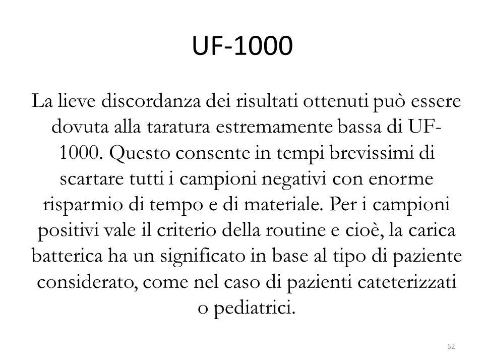 UF-1000 La lieve discordanza dei risultati ottenuti può essere dovuta alla taratura estremamente bassa di UF- 1000.