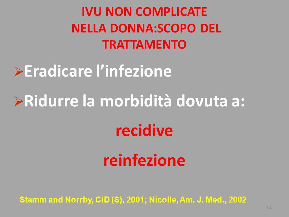 62 IVU NON COMPLICATE NELLA DONNA:SCOPO DEL TRATTAMENTO  Eradicare l'infezione  Ridurre la morbidità dovuta a: recidive reinfezione Stamm and Norrby, CID (S), 2001; Nicolle, Am.