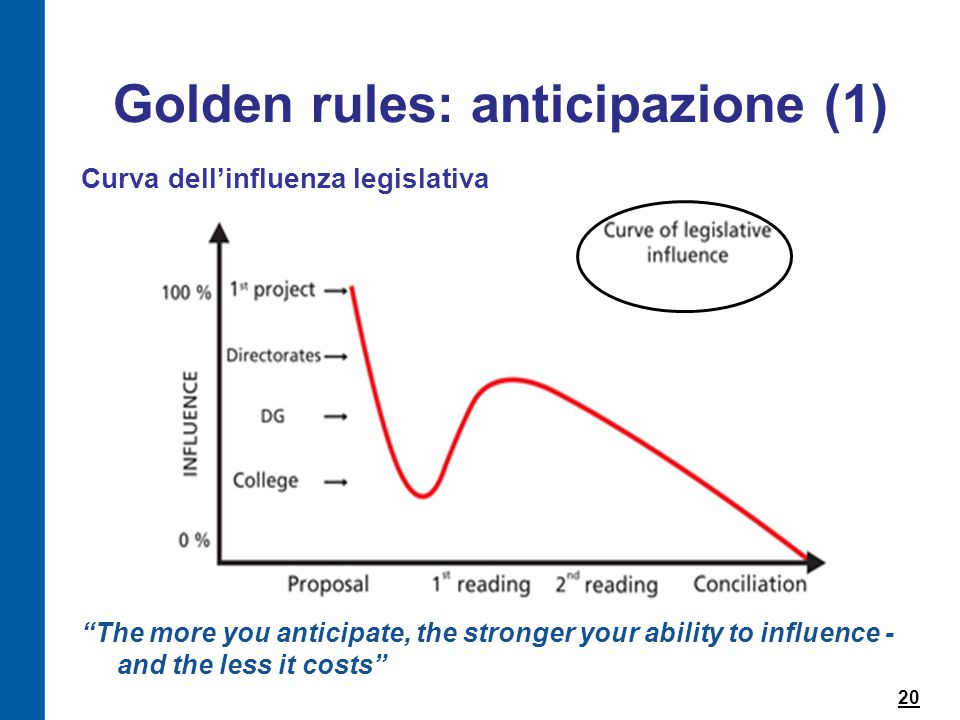 "20 Golden rules: anticipazione (1) Curva dell'influenza legislativa ""The more you anticipate, the stronger your ability to influence - and the less it"