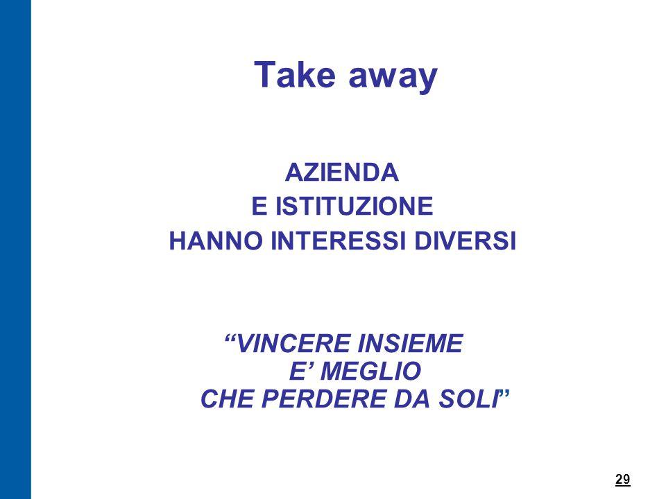 Take away AZIENDA E ISTITUZIONE HANNO INTERESSI DIVERSI VINCERE INSIEME E' MEGLIO CHE PERDERE DA SOLI 29