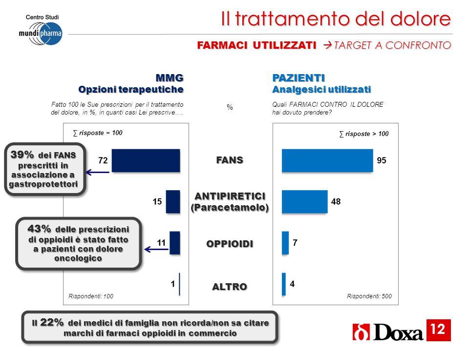 Il trattamento del dolore FARMACI UTILIZZATI  TARGET A CONFRONTO FANSANTIPIRETICI(Paracetamolo) OPPIOIDI ALTRO %MMG Opzioni terapeutiche PAZIENTI Ana