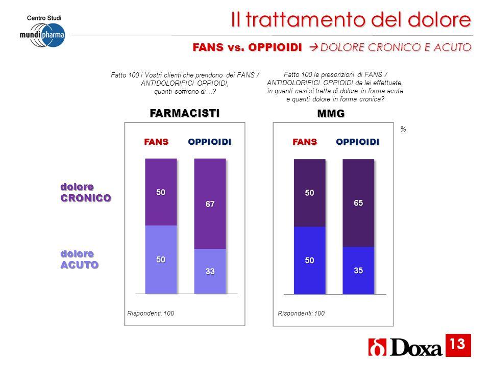 Il trattamento del dolore FANS vs. OPPIOIDI  DOLORE CRONICO E ACUTO Fatto 100 i Vostri clienti che prendono dei FANS / ANTIDOLORIFICI OPPIOIDI, quant