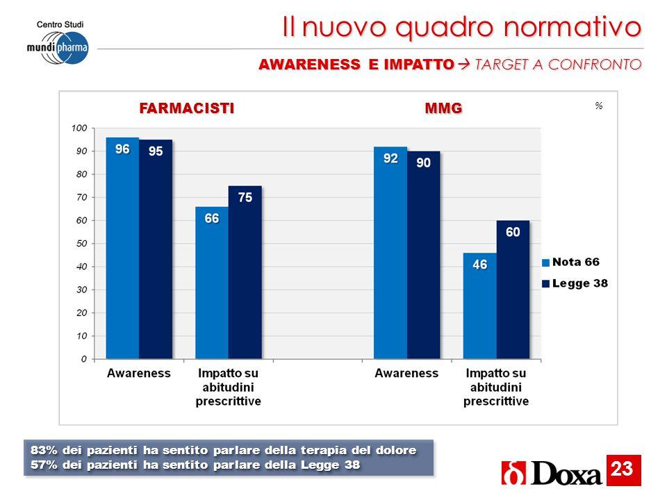 Il nuovo quadro normativo AWARENESS E IMPATTO  TARGET A CONFRONTO %FARMACISTI MMG 83% dei pazienti ha sentito parlare della terapia del dolore 57% de