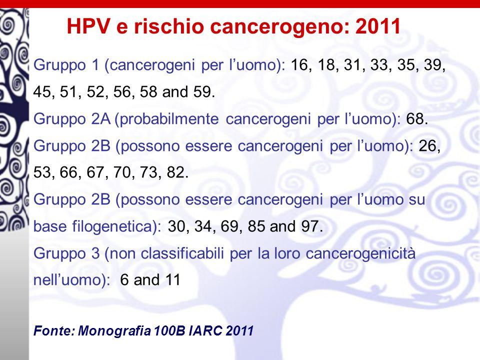 Gruppo 1 (cancerogeni per l'uomo): 16, 18, 31, 33, 35, 39, 45, 51, 52, 56, 58 and 59.