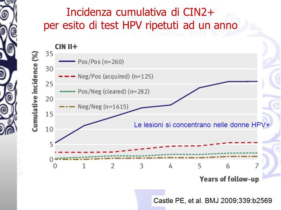 Incidenza cumulativa di CIN2+ per esito di test HPV ripetuti ad un anno Le lesioni si concentrano nelle donne HPV+
