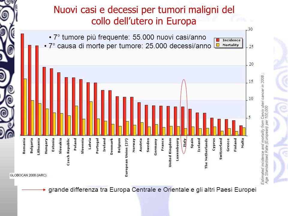 grande differenza tra Europa Centrale e Orientale e gli altri Paesi Europei 7° tumore più frequente: 55.000 nuovi casi/anno 7° causa di morte per tumore: 25.000 decessi/anno Nuovi casi e decessi per tumori maligni del collo dell'utero in Europa