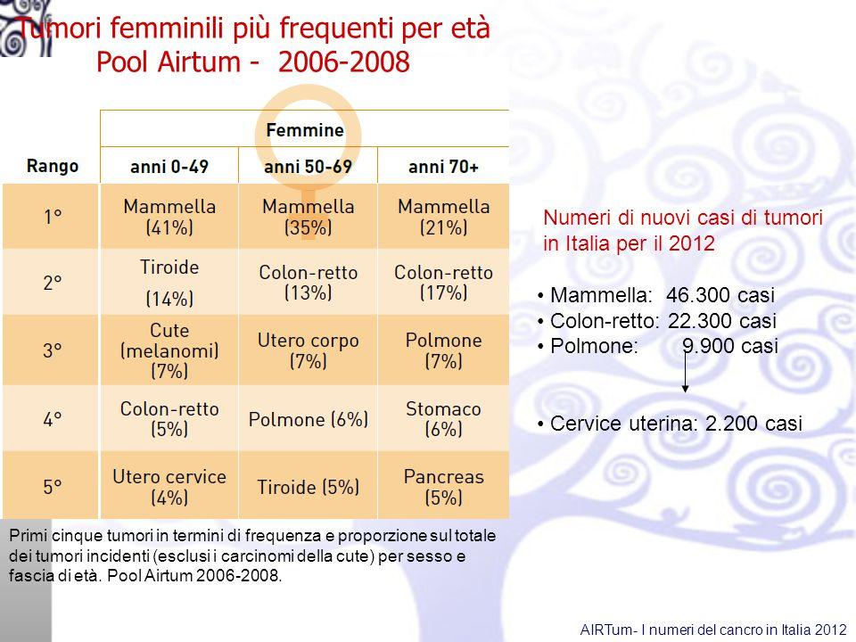 Numeri di nuovi casi di tumori in Italia per il 2012 Mammella: 46.300 casi Colon-retto: 22.300 casi Polmone: 9.900 casi Cervice uterina: 2.200 casi Primi cinque tumori in termini di frequenza e proporzione sul totale dei tumori incidenti (esclusi i carcinomi della cute) per sesso e fascia di età.