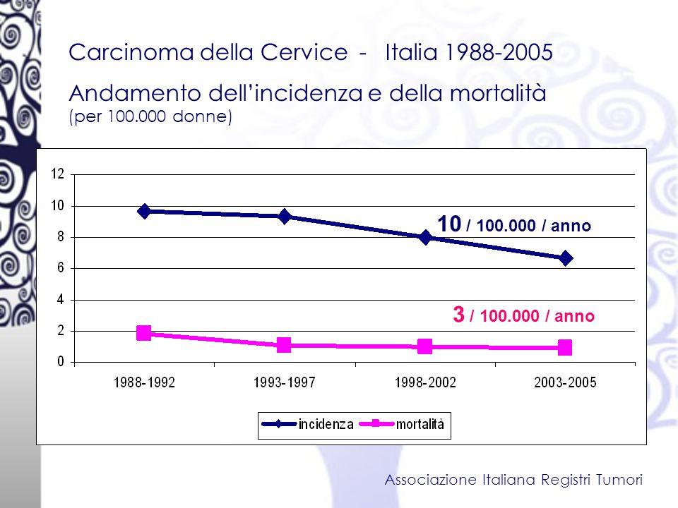 Carcinoma della Cervice - Italia 1988-2005 Andamento dell'incidenza e della mortalità (per 100.000 donne) Associazione Italiana Registri Tumori 10 / 100.000 / anno 3 / 100.000 / anno