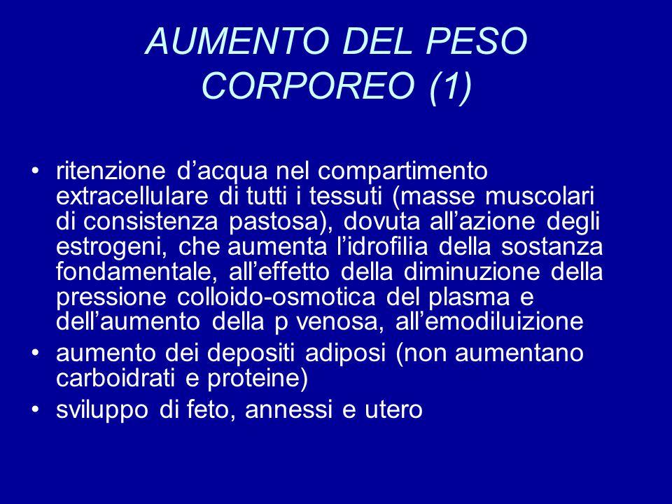 AUMENTO DEL PESO CORPOREO (1) ritenzione d'acqua nel compartimento extracellulare di tutti i tessuti (masse muscolari di consistenza pastosa), dovuta