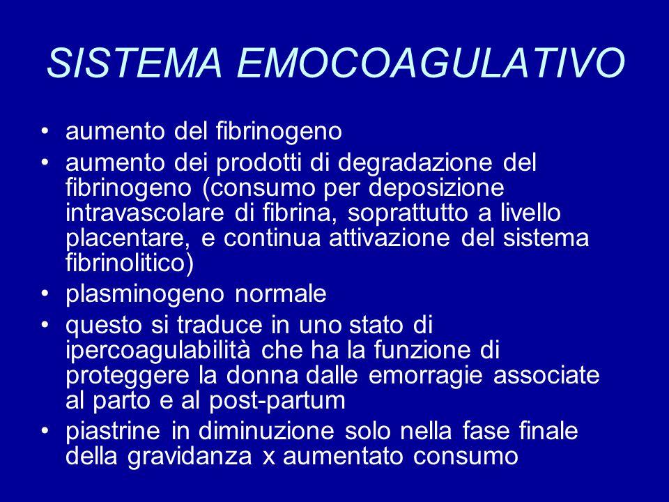 SISTEMA EMOCOAGULATIVO aumento del fibrinogeno aumento dei prodotti di degradazione del fibrinogeno (consumo per deposizione intravascolare di fibrina