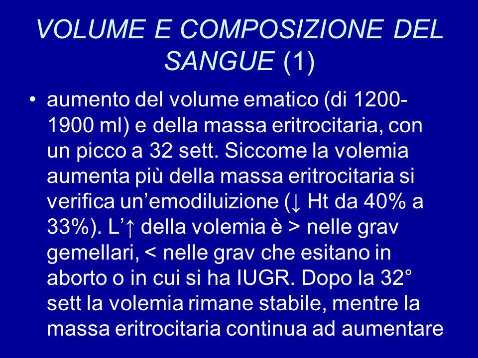 VOLUME E COMPOSIZIONE DEL SANGUE (2) ↓ Hb da 14 a 10 mg% (x emodiluizione → anemia fisiologica della grav) ↓ GR da 4500000 a 3500000/mm3 ↑ leucociti da 10000 a 15000/mm3 (x ↑neutrofili) ↓ albumina di circa 1 gr/ml → ↓ p oncotica del plasma ↑ relativo della frazione globulinica → ↑VES (in grav non ha valore diagnostico)
